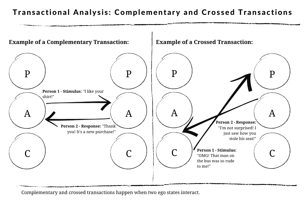 Complementary and crossed transactions in Transactional analysis