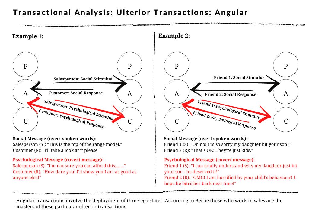 Angular ulterior transactions in transactional analysis