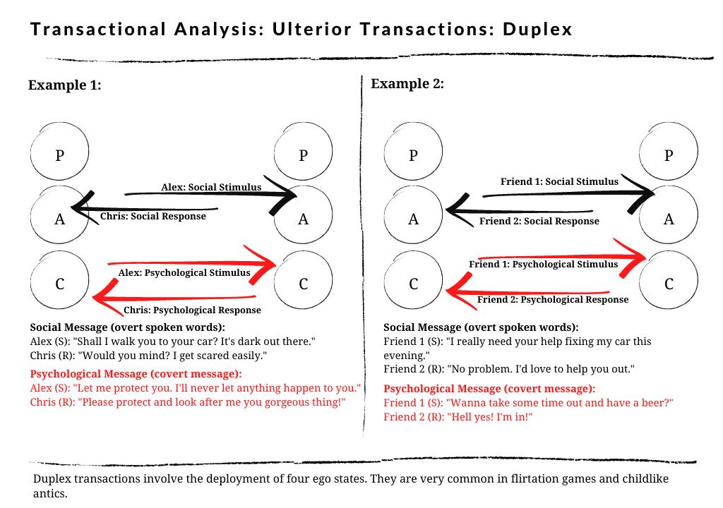 Duplex Ulterior Transactions in transactional analysis